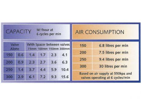 CL Capacity and Air Consumption